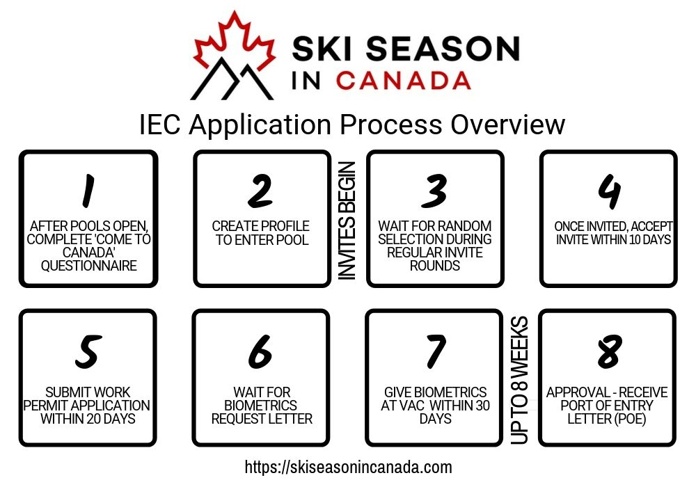 IEC application process overview diagram